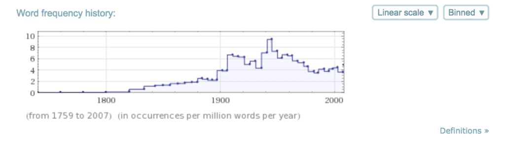 malaria_word-frequency-history