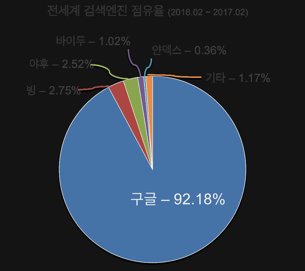 검색엔진_점유율