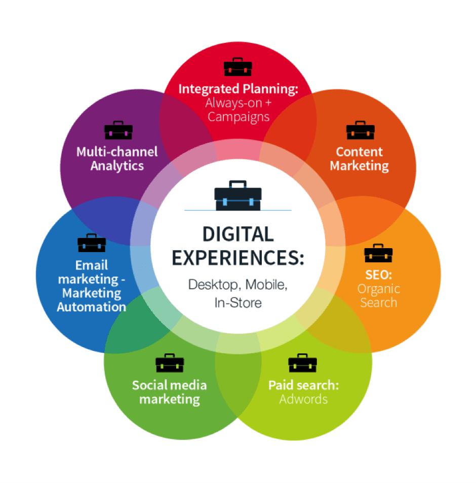 디지털마케팅의 종류