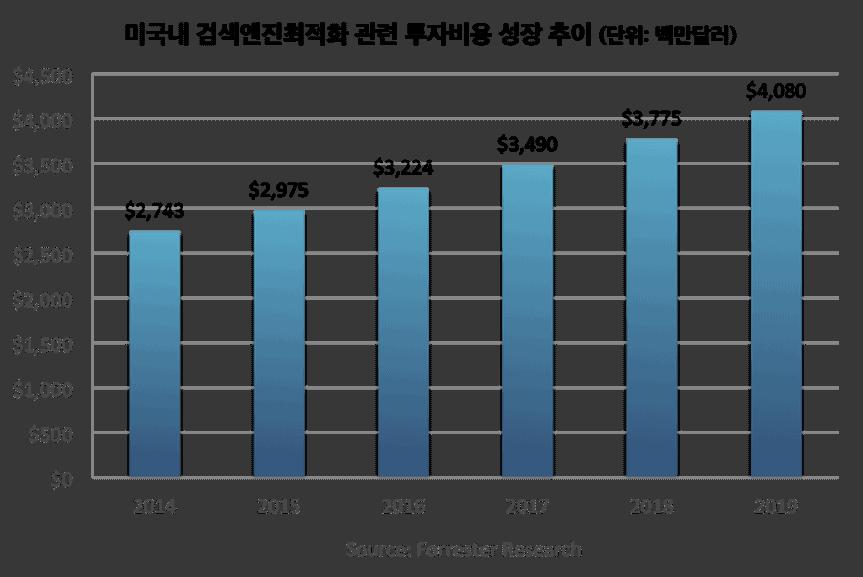 검색엔진최적화_투자규모