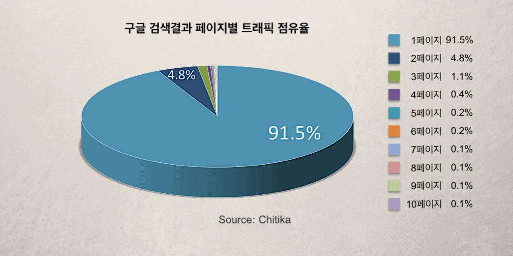 구글 페이지별 트래픽 점유율