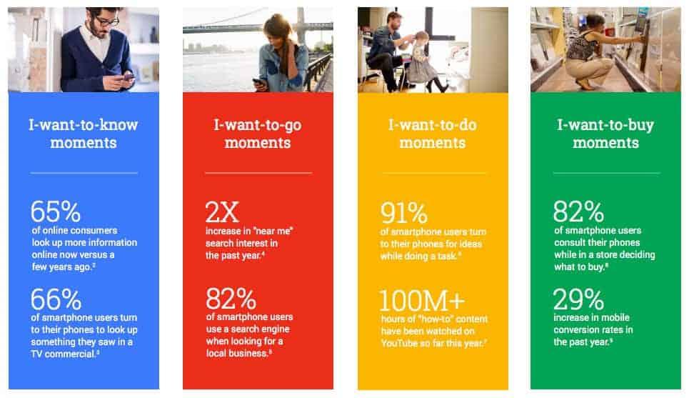 Micro Moments Google