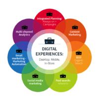 digitalmarketing digital experience pic