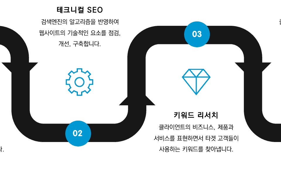 SEO Maketing Preocess