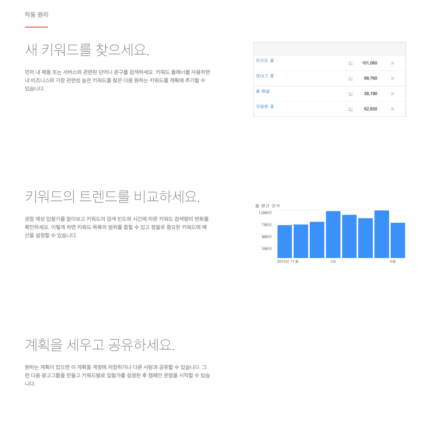 Google Keyword Planner How it Works