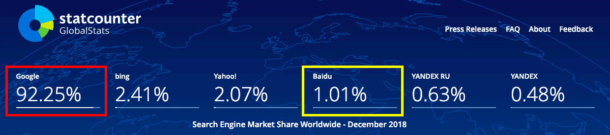 Search Engine Market Share Worldwide - December 2018