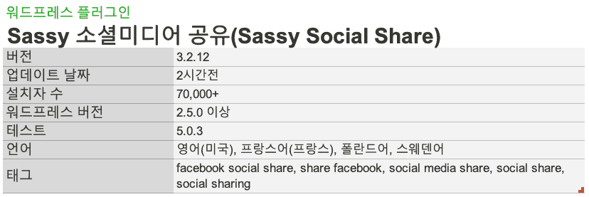WP Plugin Sassy Social Share
