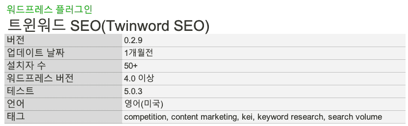 WP Plugin Twinword SEO
