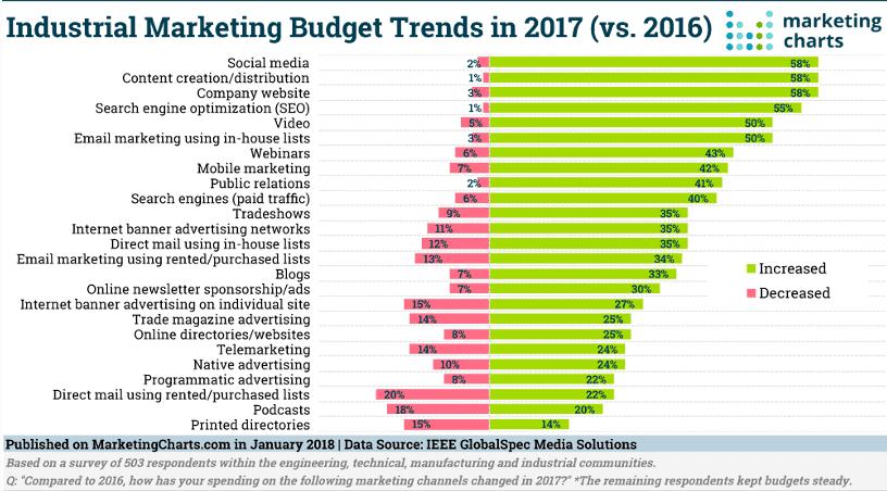 디지털 마케팅 캠페인별 예산
