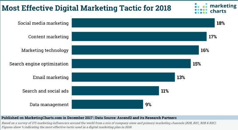 디지털 마케팅 캠페인 효과 비교