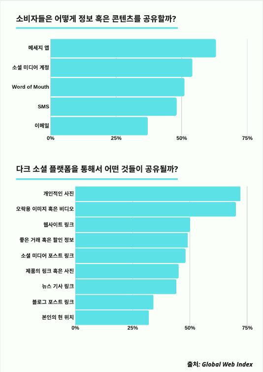 Dark Social Survey Result
