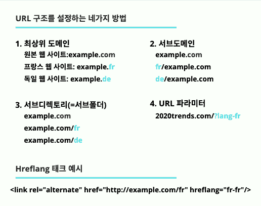 URL Structure, Hreflang