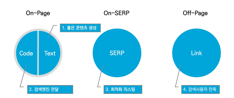 검색엔진 최적화 지도 - new