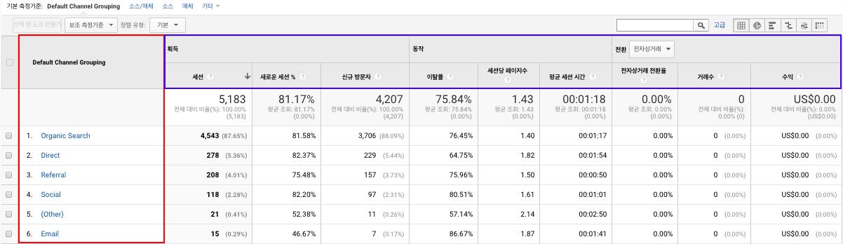 구글 애널리틱스 데이터 표
