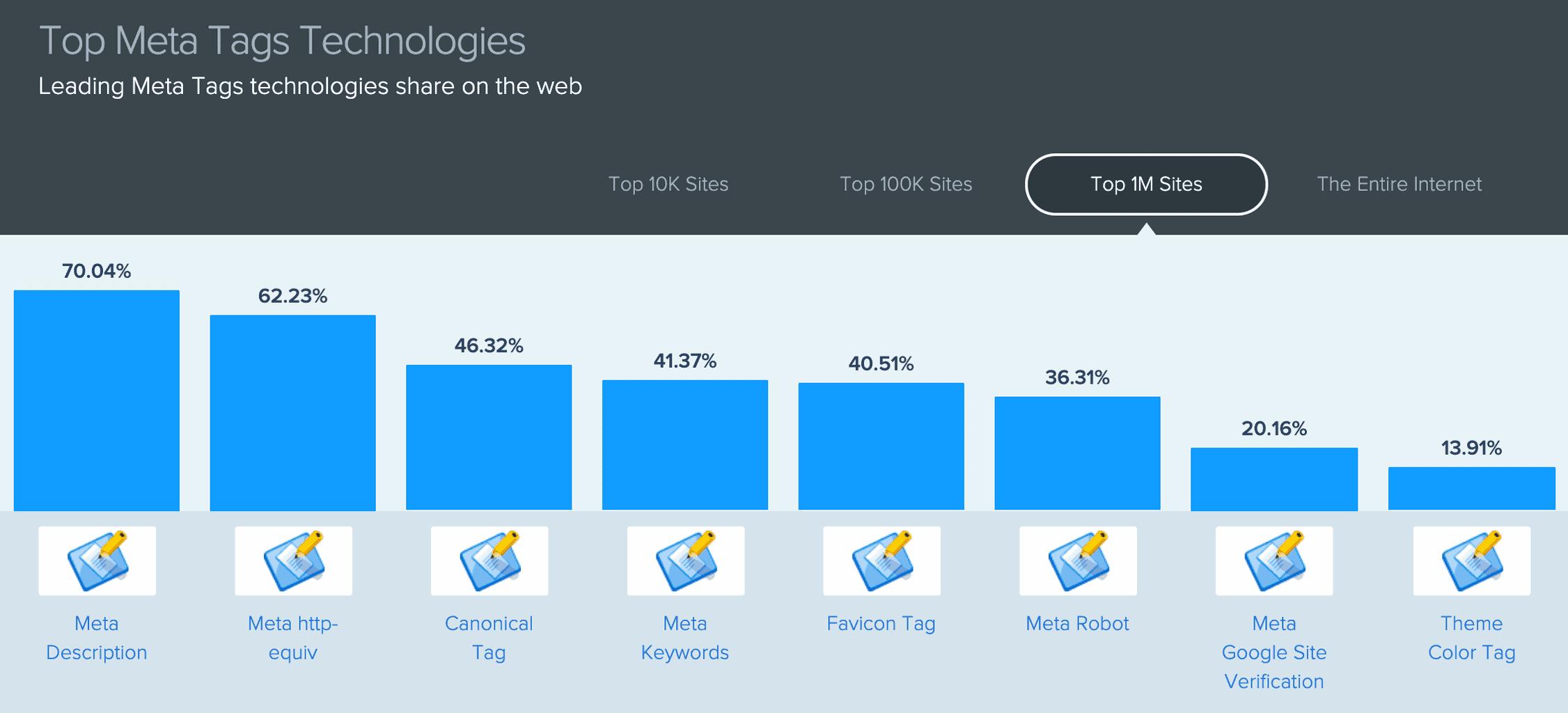 HTML 에서 어떤 메타 태그들이 주로 많이 사용되고 있는지에 대한 통계