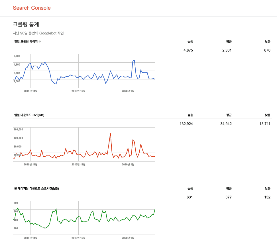 크롤링 통계