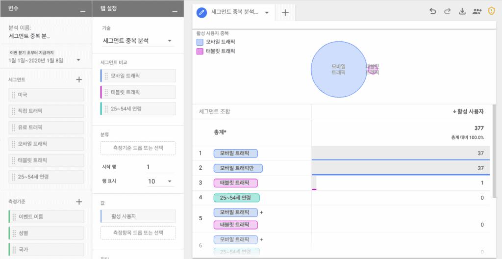구글 애널리틱스 세그먼트 중복 분석