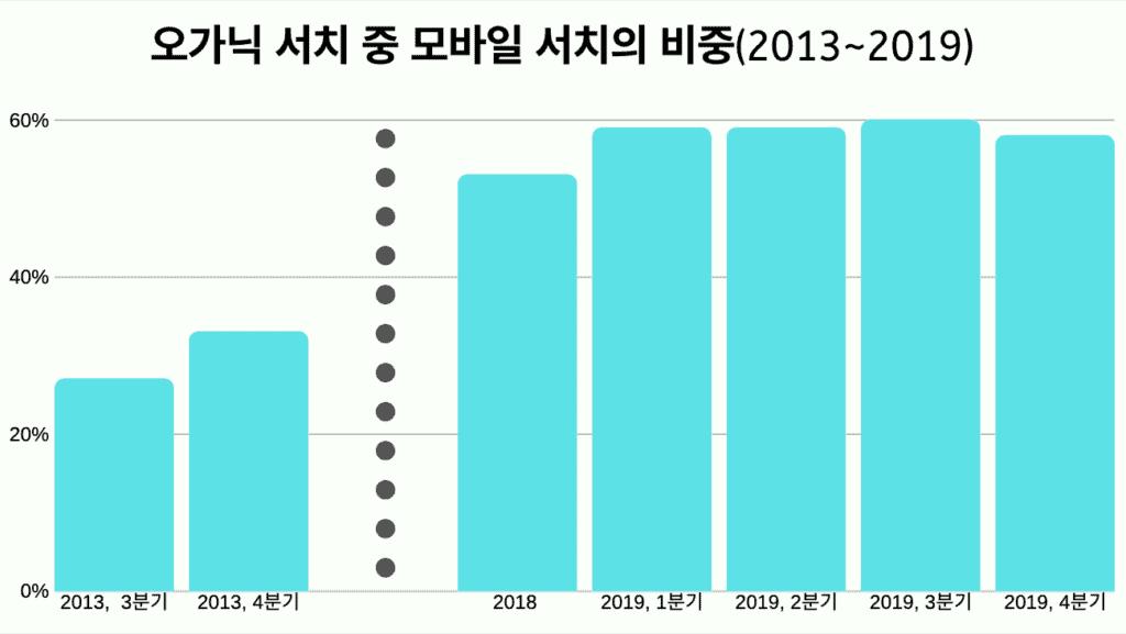 오가닉 서치 중 모바일 서치의 비중(2013~2019)