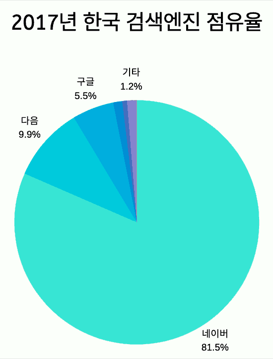 2017년 한국 검색엔진 점유율