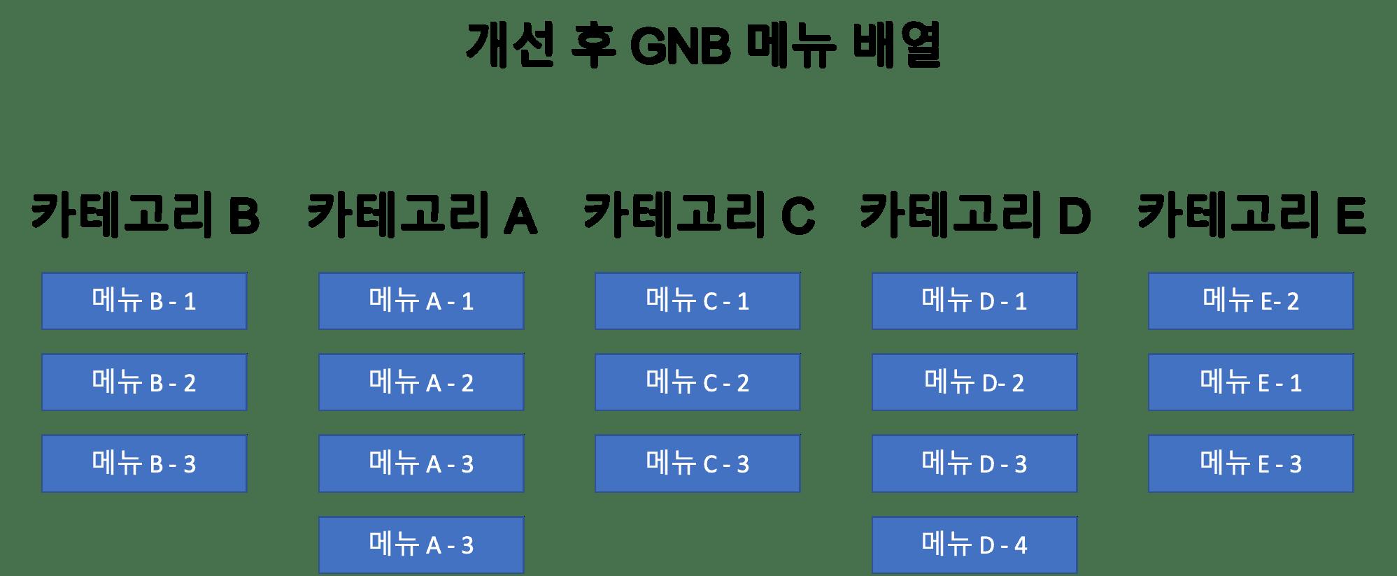 GNB 메뉴 개선 후