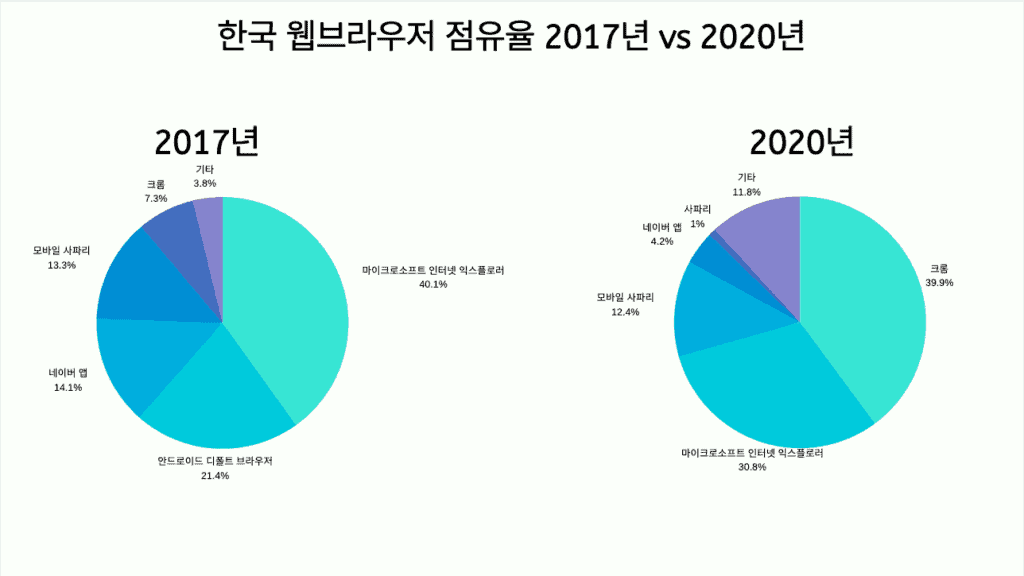 한국 웹브라우저 점유율 2017년과 2020년 비교