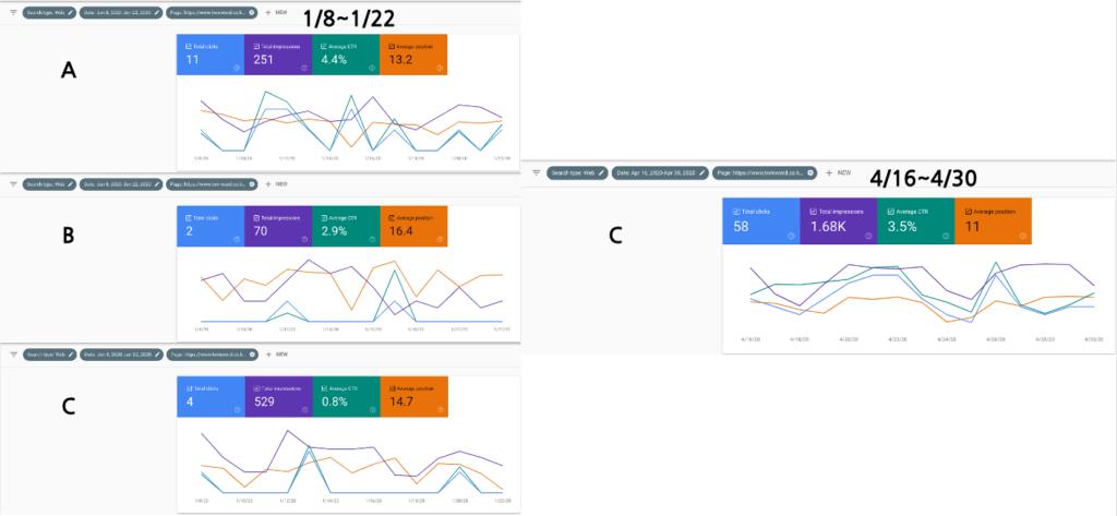 1/8일부터 1/22일 사이의 콘텐츠 A,B,C의 퍼포먼스와 4/16~4/30 사이의 콘텐츠 C의 퍼포먼스 비교