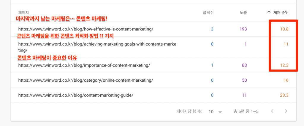 구글서치콘솔에서 확인하는 콘텐츠 마케팅과 연관된 트윈워드의 블로그 포스트의 평균 순위