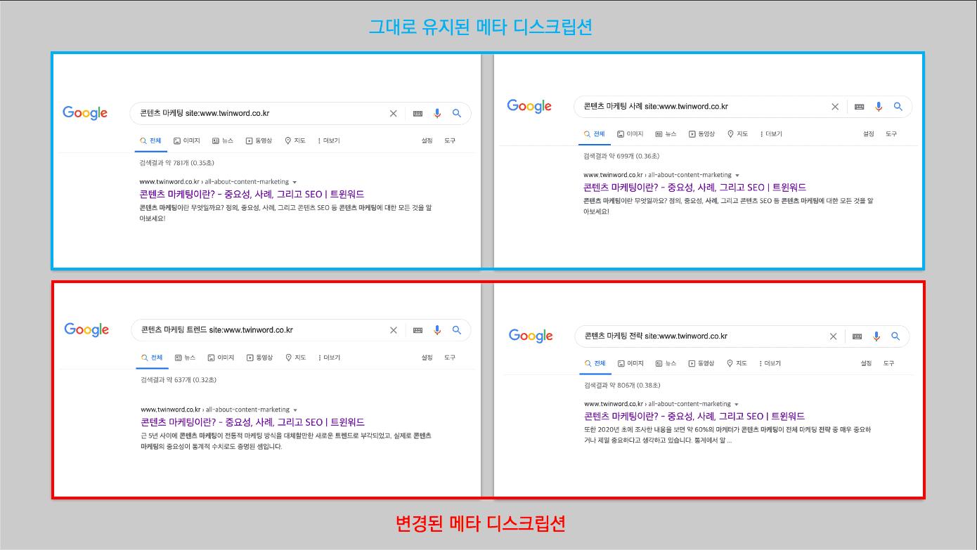 타이틀 태그와 메타 디스크립션에 포함된 키워드로 검색하면 그래도 유지되고, 포함되지 않는 검색어는 구글에 의해 변경됨.
